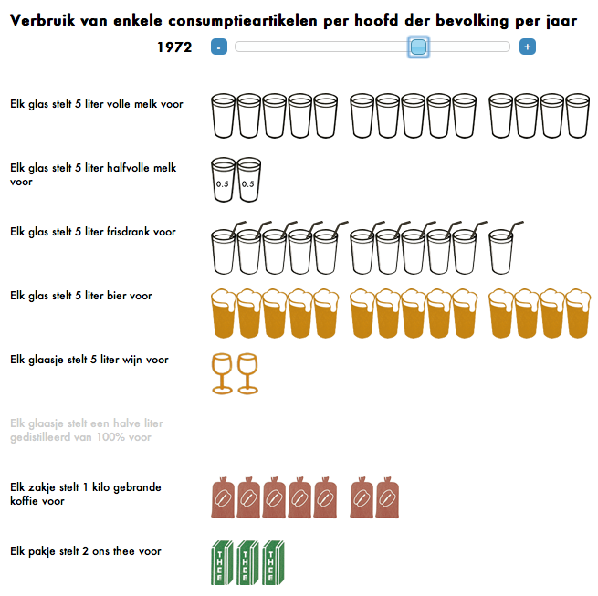 The promise of Interactive Isotype